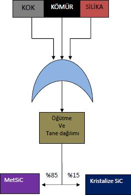 silisyum-karbur